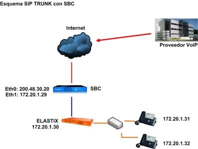 elastix-sbc
