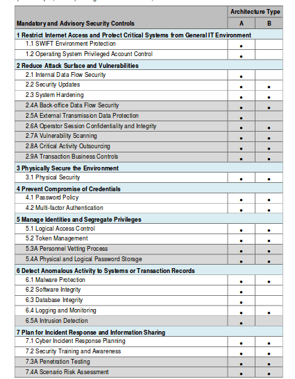 swift customer security controls framework pdf